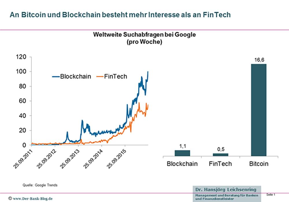 blockchain et bitcoin